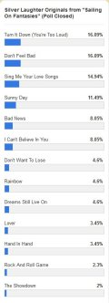 """Sailing On Fantasies"" Poll results 4-19-14"